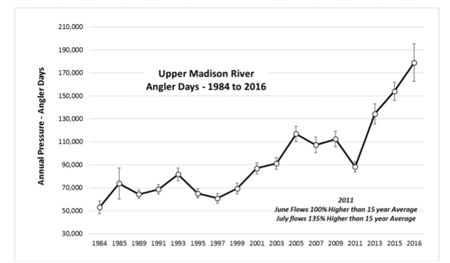This graph was provided by Montana Fish Wildlife and Parks. Angler user days have increased at a rapid rate in the last decade. Interestingly the number of anglers on the upper river that hire guides is less than 20,000 user days and would not fit on this graph's axis since the number is too small